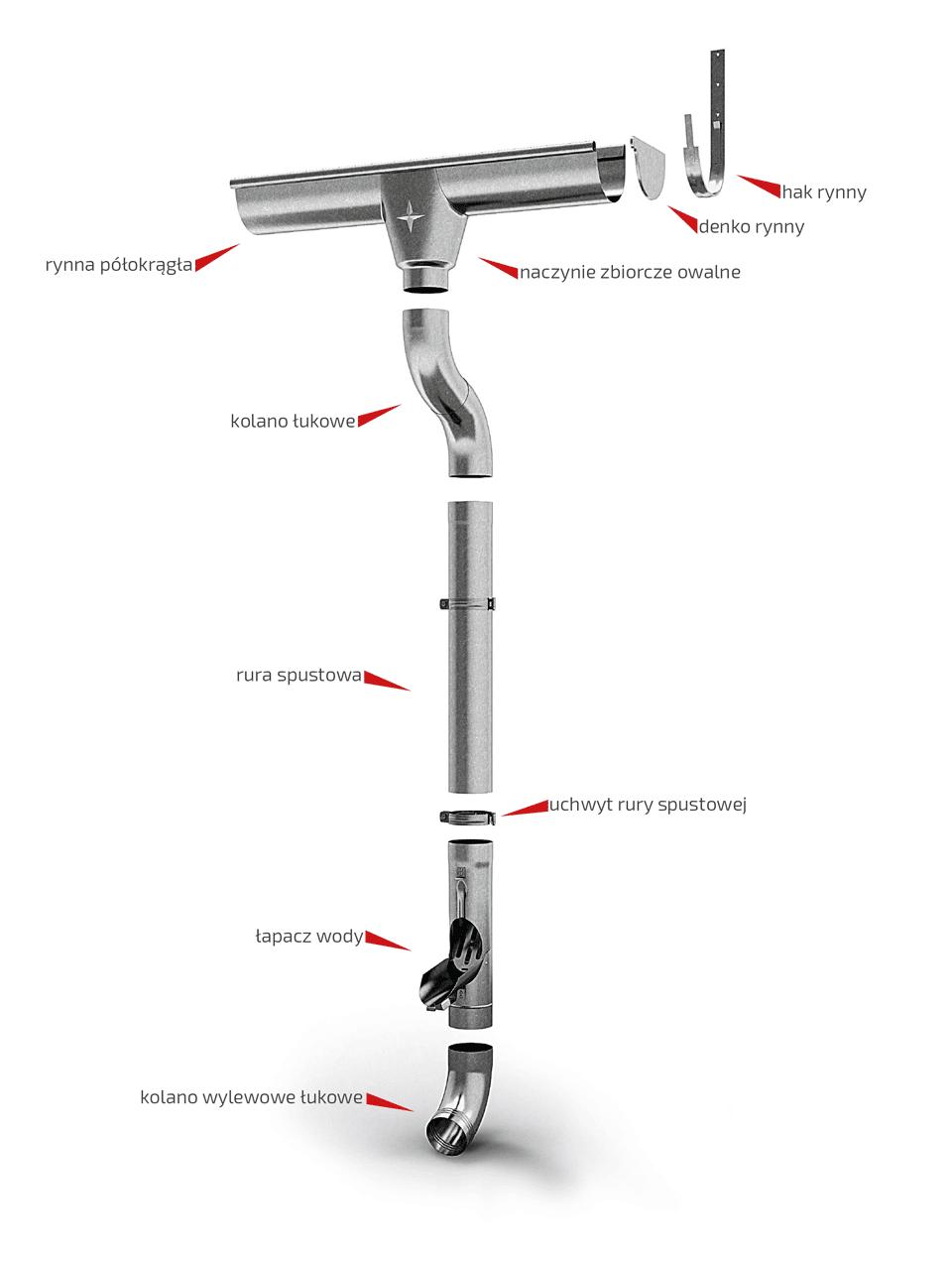 Instrukcja montaż rynien - systemy rynnowe 1