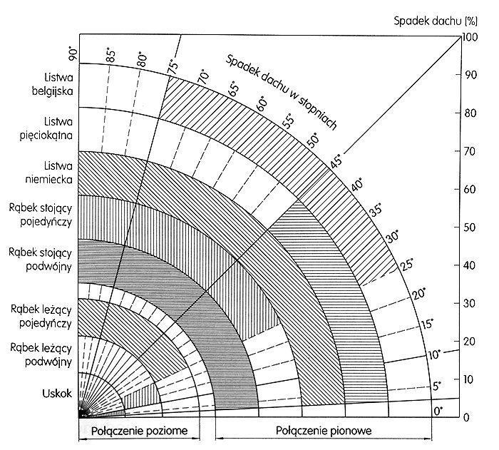 Zakresy stosowania poszczególnych typów połączenia blach pokryciowych
